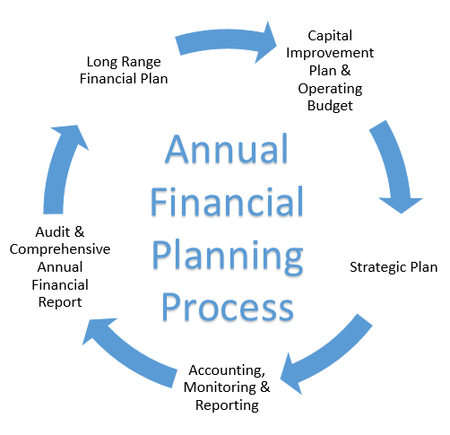 Annual Financial Planning Process