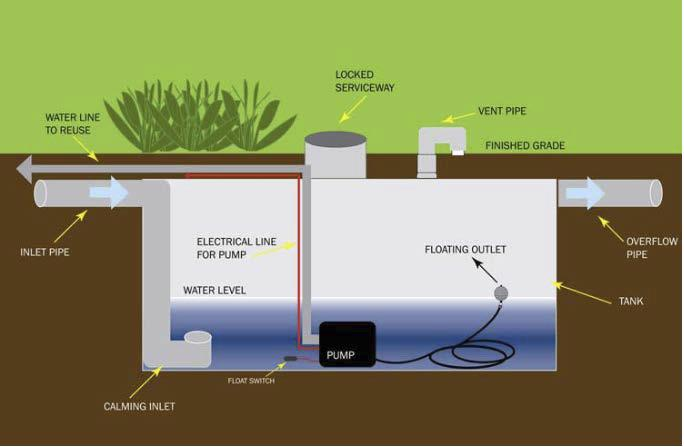 Tupical Components of an Underground Rain Cistern